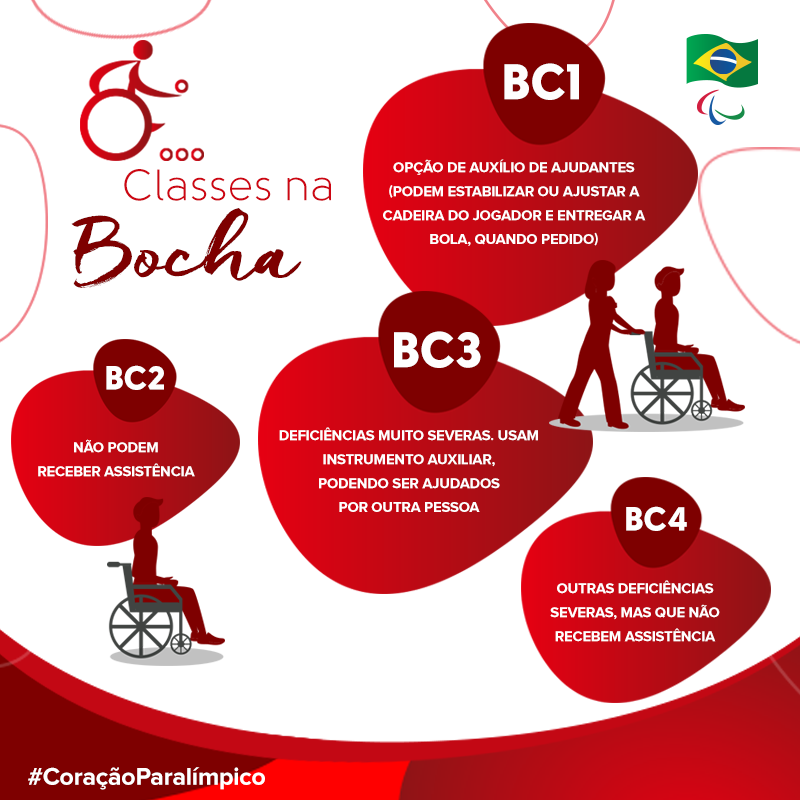 Classificação funcional na Bocha Adaptada. Fonte: Site do Comitê Paralímpico Brasileiro.