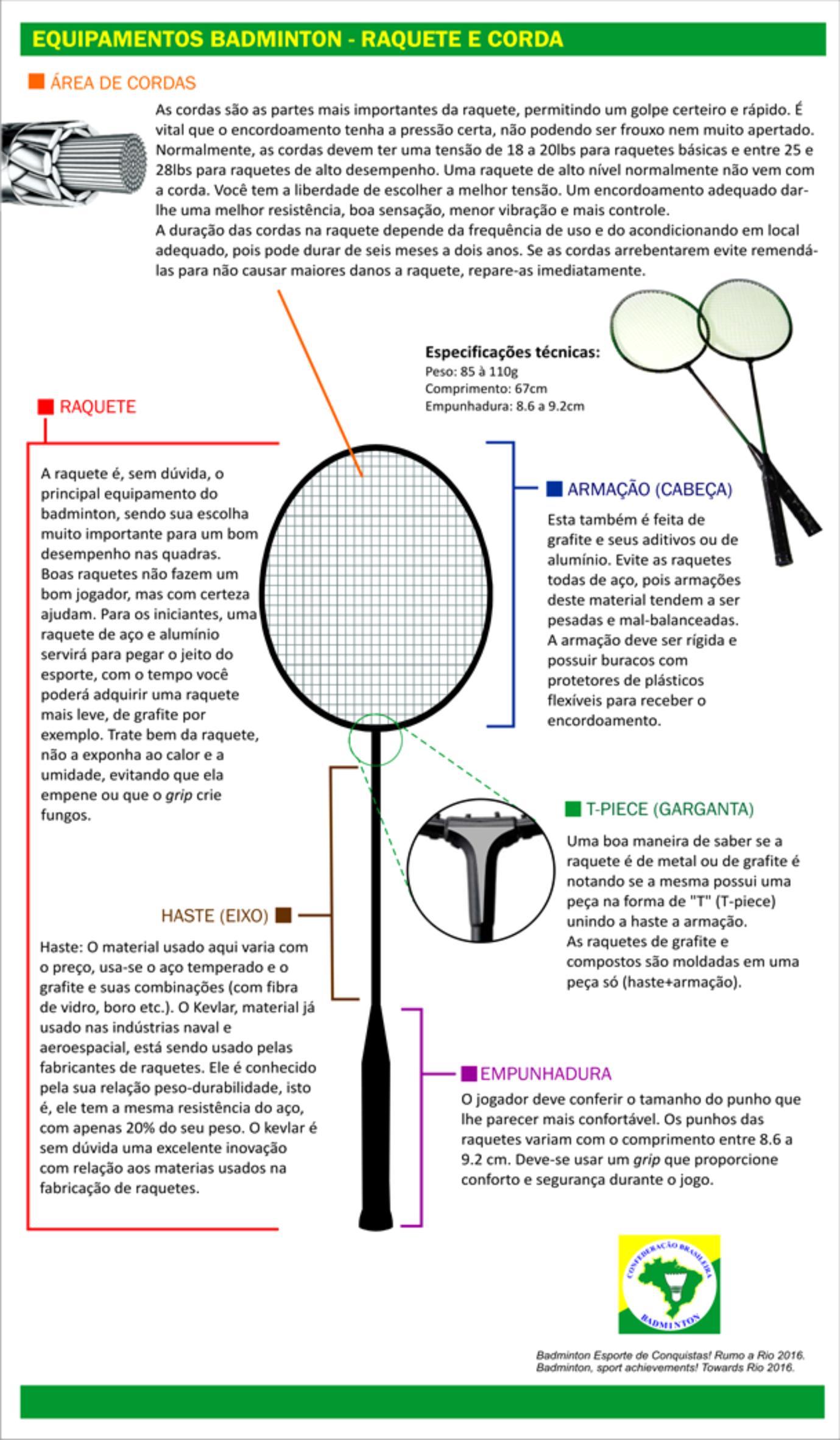 (FONTE: site da Confederação Brasileira de Badminton. Disponível em: http://www.badminton.org.br)